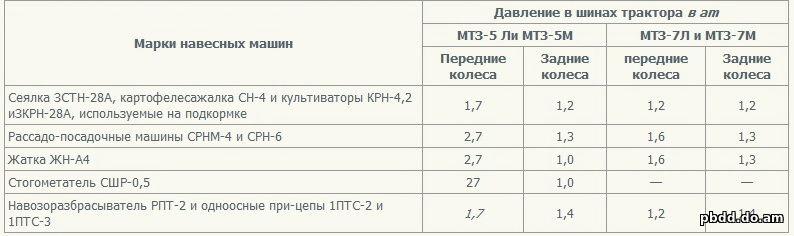 Регулировка форсунок мтз 1221   Устройство и регулировка.